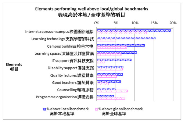 The bar graph shows those elements that CPCE has performed well above the local and global benchmarks.